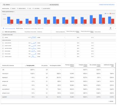 SEO Paslaugos - Keyword planner